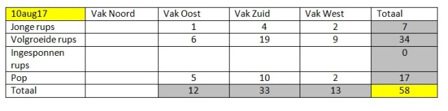 Totaal tabel 10aug17