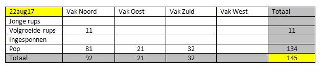 Totaal tabel 22aug17