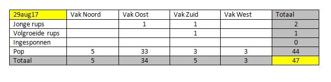 Totaal tabel 29aug17