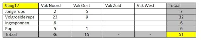 Totaal tabel 9aug17