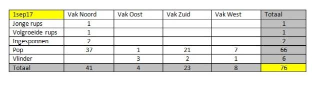 Totaal tabel 1sep17