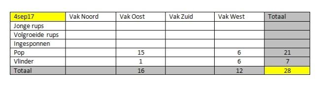 Totaal tabel 4sep17